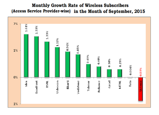 TRAI Report Card September 2015: BSNL added 10.48 lakhs new mobile customers, continued in the top three position with increased monthly growth rate