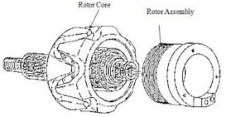 http://4.bp.blogspot.com/-XznycM1AHik/TeSJnDVxq4I/AAAAAAAAAMw/3-899Hpb6UM/s320/rotor%2Balternator%2Btanpa%2Bsikat%2B%2528brushless%2529.JPG