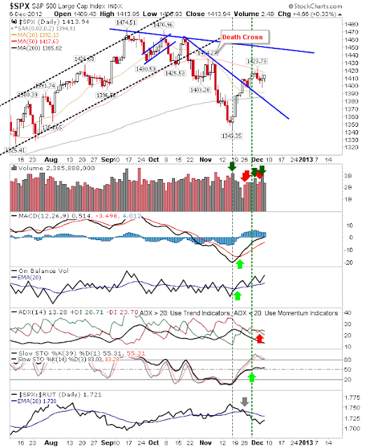 SPX Decy7c Daily Market Commentary: Quietly Bullish