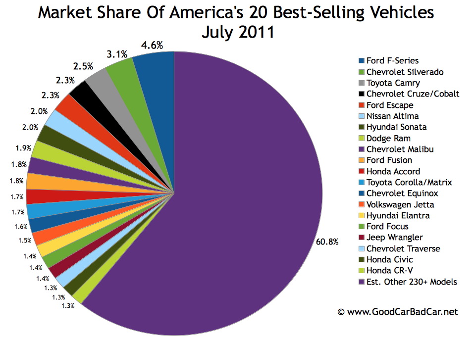 Popular Car Market Share In America July 2011 Gcbc