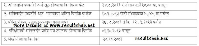 Important Dates For Thane Jalsampada Vibhag Kokan Recruitment 2013