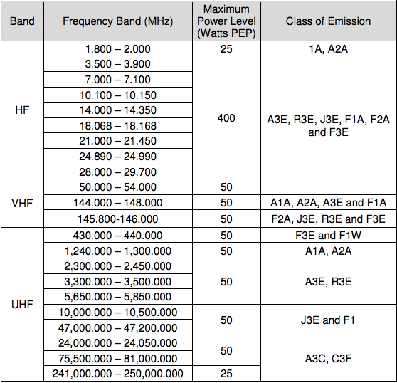 11 Meter Band Frequencies : M pju amateur frequency band power and classes of
