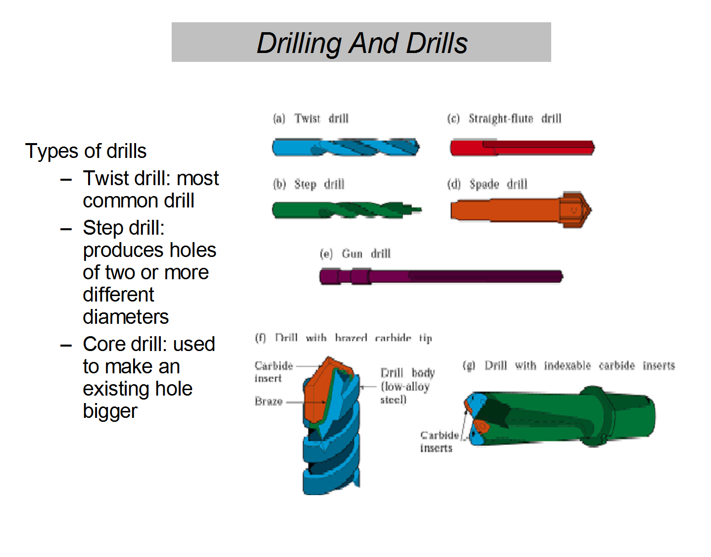 Drill Bit Nomenclature | www.pixshark.com - Images ...