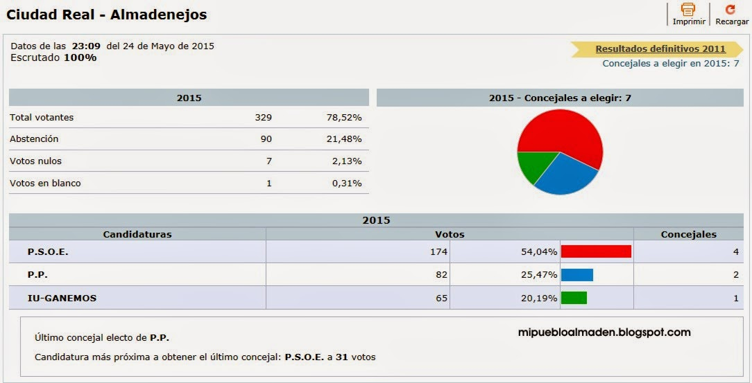 Resultados elecciones municipales 2015 almadenejos for Resultados elecciones ministerio interior