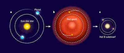 http://sciencythoughts.blogspot.co.uk/2012/02/origin-of-cthonian-planets-orbiting-kic.html