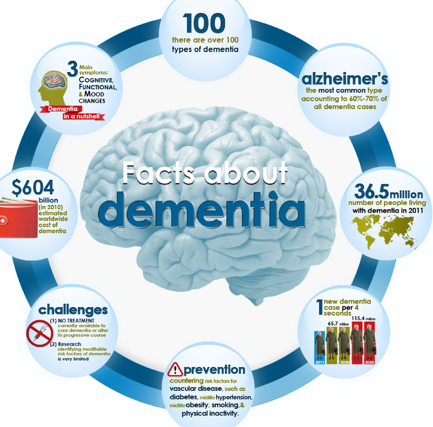 all about dementia This article describes the public health impact of alzheimer's disease (ad), including incidence and prevalence, mortality rates, costs of care, and the overall impact on caregivers and society the special report examines how the use of biomarkers may influence the ad diagnostic process and estimates of.