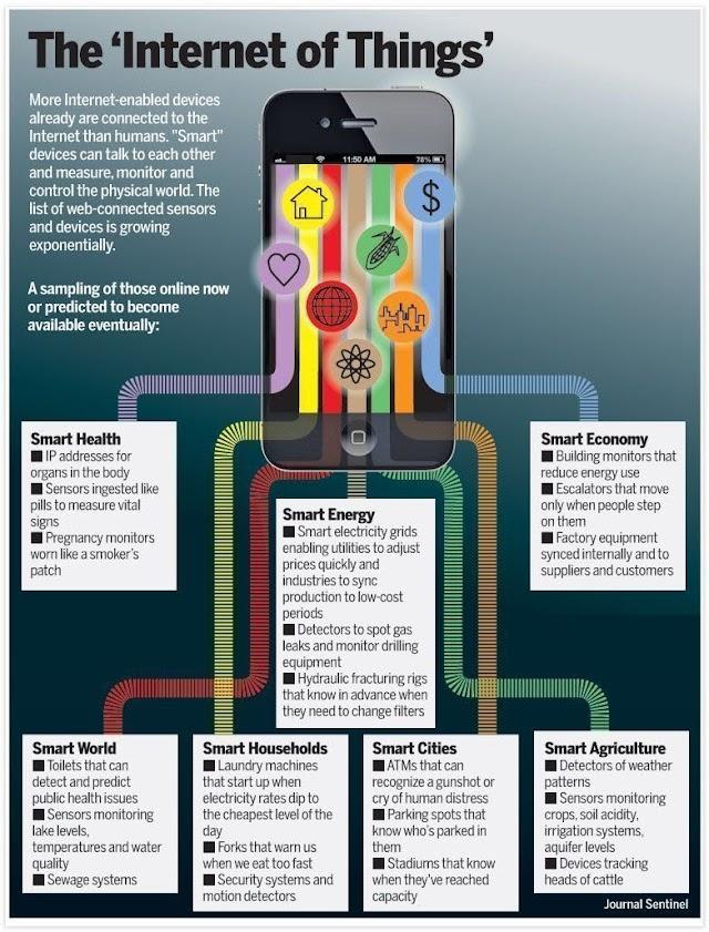 The IoT