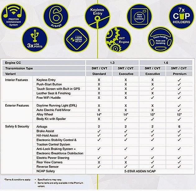 Spesifikasi Proton Iriz Baru - All New Proton Compact Car (PCC)