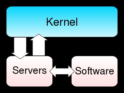 Microkernel - Wikipedia