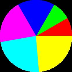 Fig.1 Pie charting using gnuplot