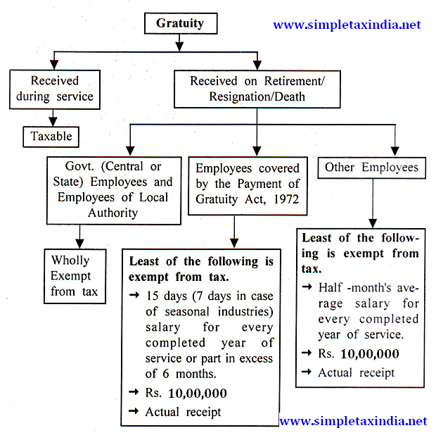 case on gratuity act A look at the payment of gratuity act, 1972 however there can be two nominees from his family to receive gratuity payment in the case of death of employee.
