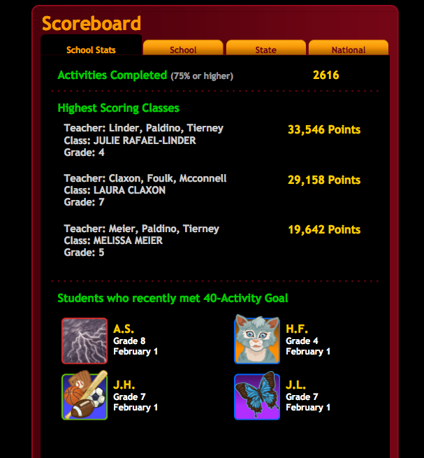 Welcome to james dobson school 39 s blog achieve3000 top for Kidbiz