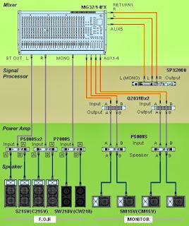 Instalasi Sound sistem