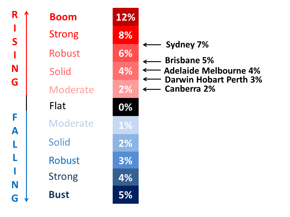 2015 capital city house price growth forecasts