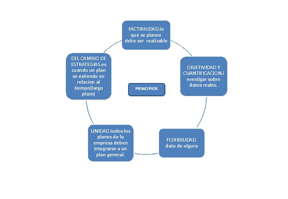 Administraci n planeacion concepto y elemento del concepto for Concepto de tecnicas de oficina