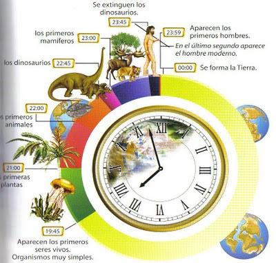 Asl diversificaci n el tiempo de la tierra for El tiempo en st hilari sacalm