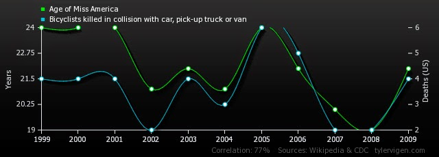 Correlación entre la edad de Miss América y las muertes de ciclistas por atropello