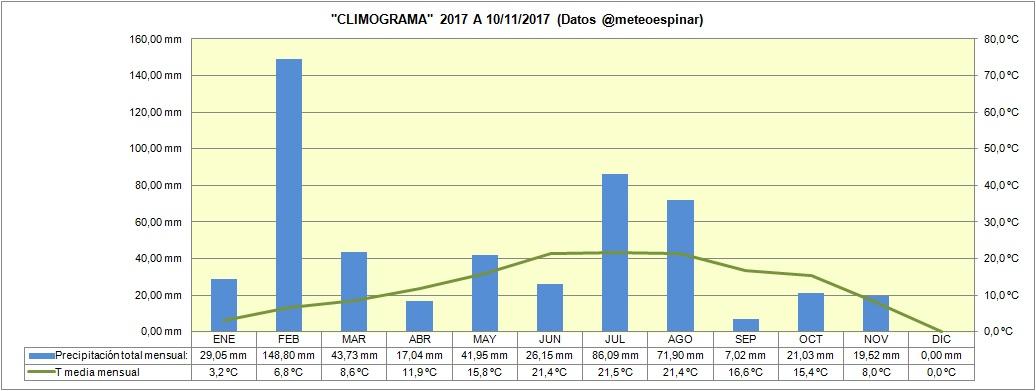 Climograma 2017 a 10/11/2017