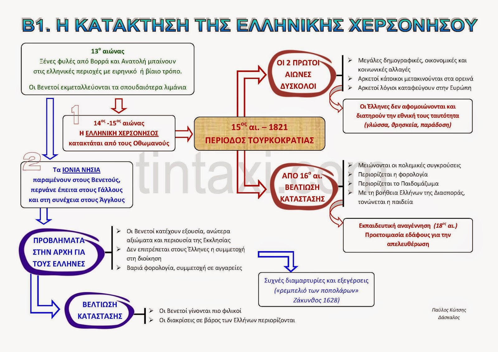 http://www.stintaxi.com/uploads/1/3/1/0/13100858/b1-kataktisi-v2.1.pdf