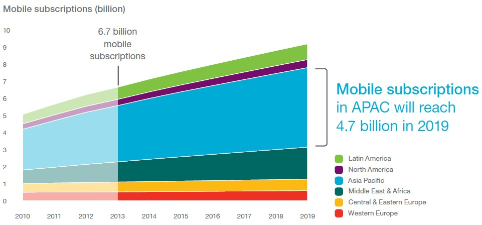 Ericsson - 2019 Forecast