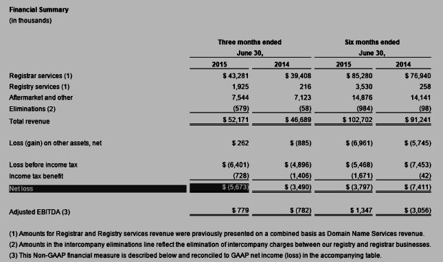 Rightside (NASDAQ:NAME)  Q2 2015 Financial Summary