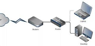 schema rete semplice