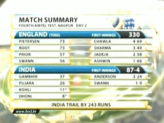 Day-2-IND-V-ENG-4th-TEST