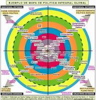 mapa de política integral