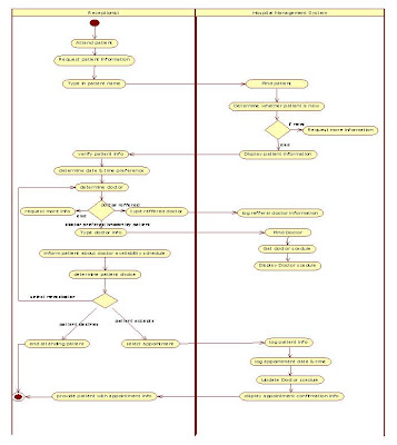 UML Activity Diagram for Hospital Management Doctor Appointment