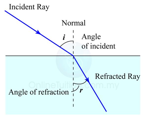 essay on refraction of light