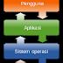 Bagaimana Cara Membuat Sistem Operasi ?