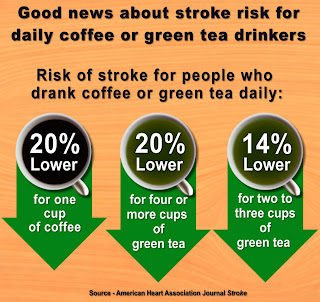 Chart showing risk of stroke for drinkers of green tea & coffee.