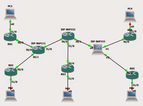 Network Simulasi BGP