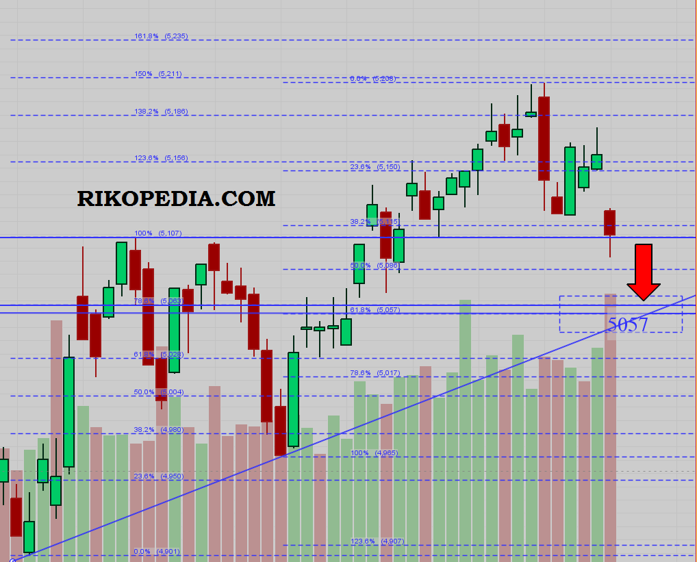 Analisa saham dan IHSG 17 desember 2014