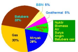 Target Bauran Energi 2025