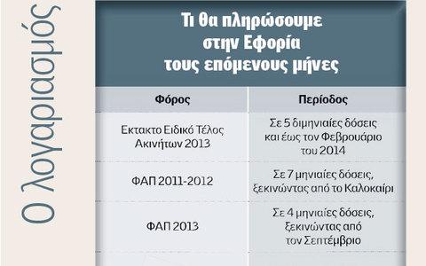 Τι θα πληρώσουμε στην εφορία το 2013