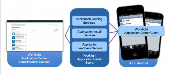 Worklight Application Center architecture