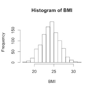 Basics of Histograms