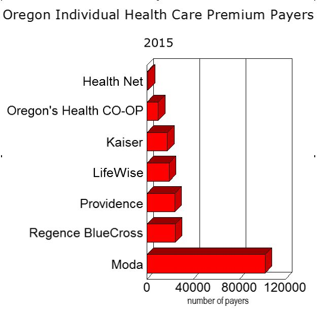 stupid stuff: Oregon Health Insurer Giant Moda Having Problems; Oregon
