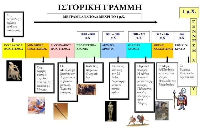 Ιστοριογραμμή