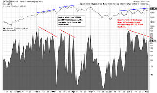 New York Stock Exchange 52 week high negative divergence Stock market spx spy