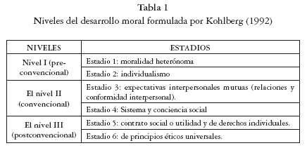 desarrollo moral segun kohlberg: