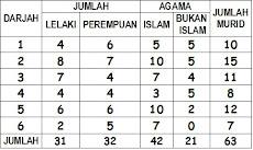 STATISTIK MURID 2016