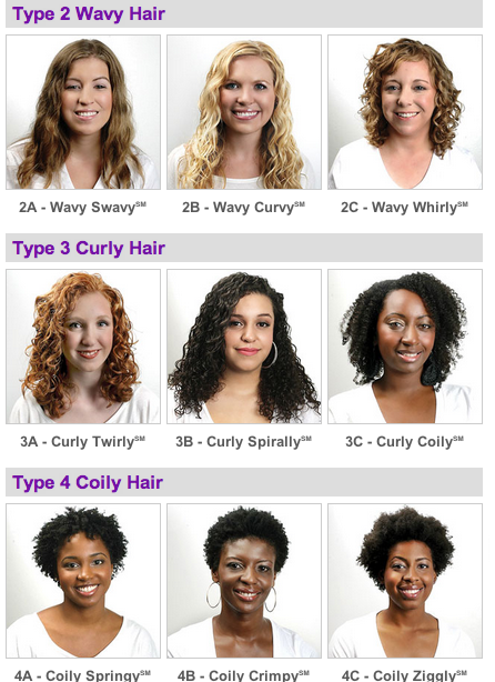 Kinks and Curls of Two Island Girls: What your type? Hair