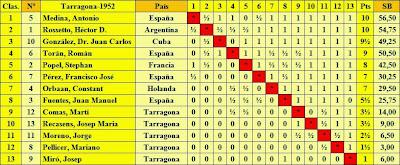 Clasificación final según puntuación del Torneo Internacional de Ajedrez Tarragona 1952