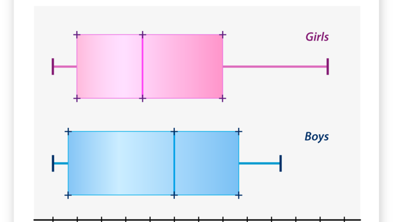 misleading graph - double box and whisker plot maker