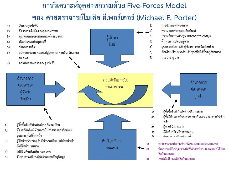 an analysis of the peoples bank through the five forces model of michael e porter Porter's five forces analysis is a micro-environment framework that attempts to   professor michael e porter set our his five forces model in articles  including  porter's five forces by offering definitions, summaries and.