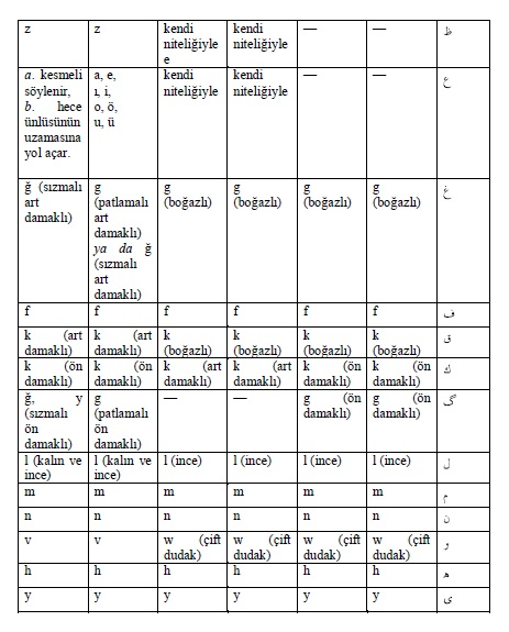 03osmanl25C425B1alfabesinde25C325BCns25C325BCzler2 - Osmanlı turkcesıne gırıs ders notu