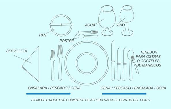 La elegancia tiene un precio protocolo en la mesa for Colocacion de los cubiertos en una mesa