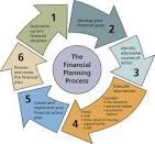 ขั้นตอนการวางแผนการเงิน